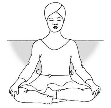 Апана крийя (очищающие упражнения)